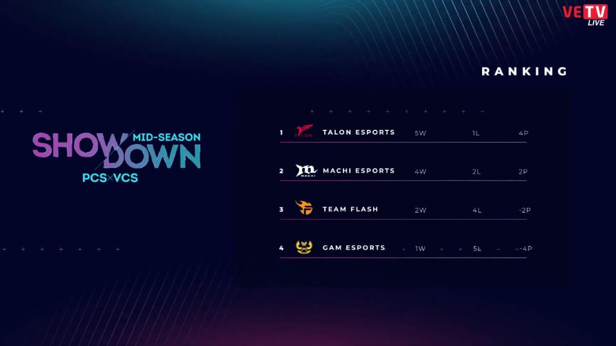 Kết-quả-Mid-Season-Showdown-2020-ngày-2