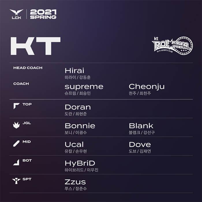 doi-hinh-kt-lck-2021